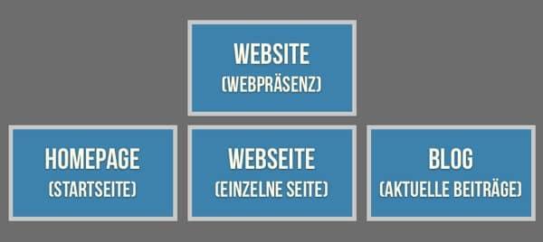 Website-Homepage-Webseite-Blog