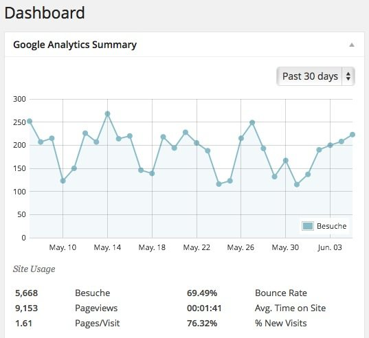 Google Analyticator Dashboard Widget