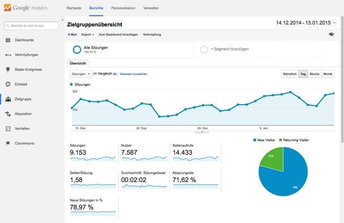 Welche Kennzahlen bzw. Key Performance Indicator (KPI) sollten gemessen werden? Eine Frage, die bei Website-Betreibern immer wieder im Zusammenhang mit Google Analytics auftaucht, ist folgende.