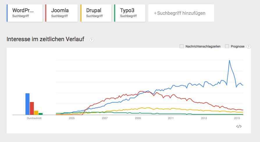 google trends wordpress other cms