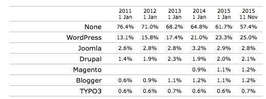 Weltweite Marktanteile der CMS im November 2015