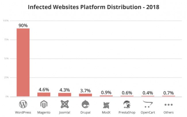 19 sucuri 2018 hacked report infected website platform