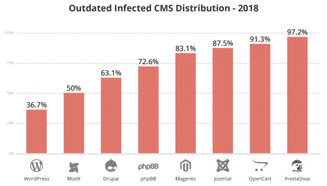 19 sucuri 2018 hacked report outdated platforms