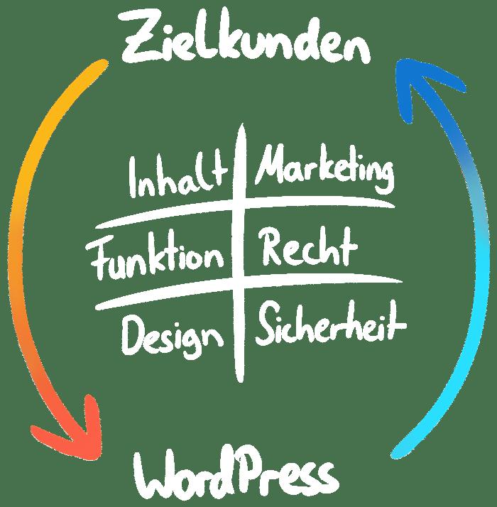Ablaufgrafik - WordPress-Agentur Elbnetz